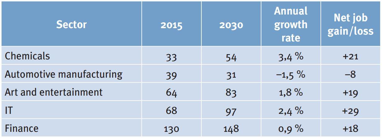 Tab 3: Szenar io 2 – Beschäftigung (in 1.000) für ausgewählte Sektoren der österreichischen Wirtschaft; Quelle: EY, Employment, 61 (Abb 29).