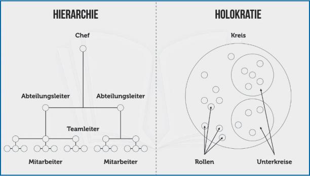 Abb 2: Holokratie vs traditionelle Hierarchie; Rassek, Holokratie: Effektiv ohne Chef, https://karrierebibel.de/holokratie/ (Zugriff am 6. 9. 2018).