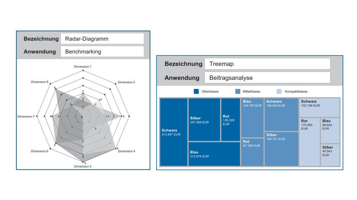 Abbildung 3: Power BI innovative Diagramme (Radar Chart und Treemap).