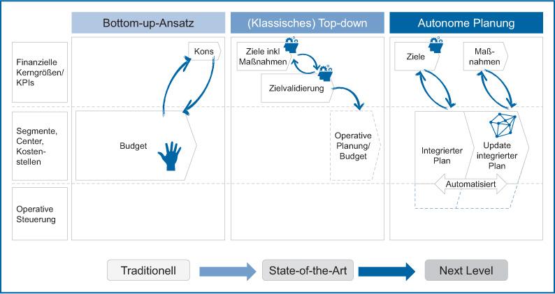 Abb 6: Gegenüberstellung State-of-the-Art-Planung und autonome Planung; Quelle: Eigene Darstellung.