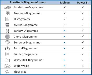 Tab 3: Erweiterte Diagrammformen