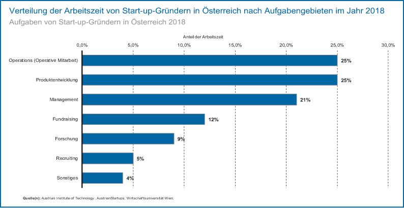 Abb 1: Aufgaben von Start-up-Gründern in Österreich 2018.