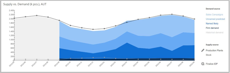 Abbildung 8: Nachfragetypen nach Wahrscheinlichkeit, IST vs. Forecast, Angebot vs. Nachfrage