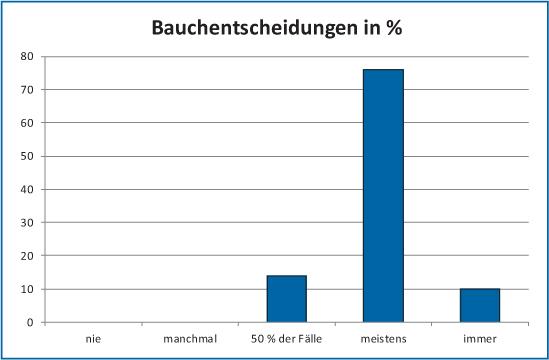 Abb 2: Bauchentscheidungen in %