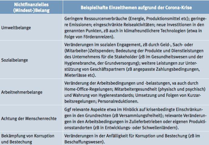 Tab 1: Mögliche Folgen der Corona-Krise auf Ebene der nichtfinanziellen (Mindest-)Belange 4