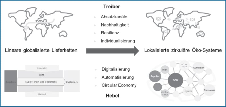 Abb 1: Von linearen globalisierten Lieferketten hin zu lokalisierten zirkulären Öko-Systemen