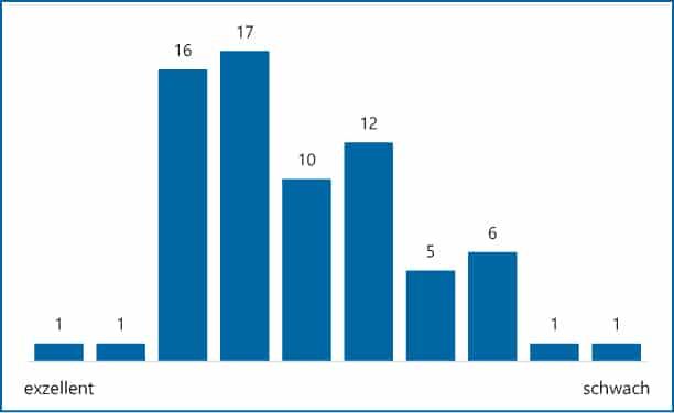 Abb 2: Einschätzung des Digitalisierungsgrades des Finanzbereichs im Vergleich zu anderen Unternehmen