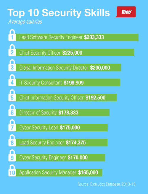Security Careers List