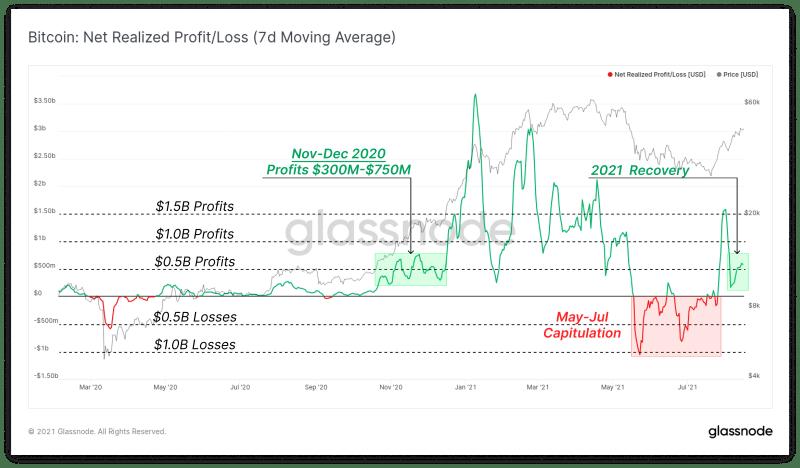 กราฟ Net realized profit/loss ของ Bitcoin