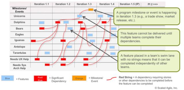 Draft Plan Review PI Planning