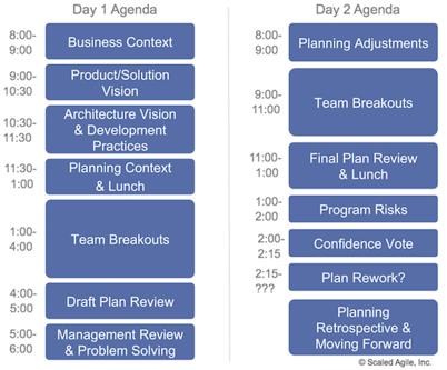 PI Planning Agenda