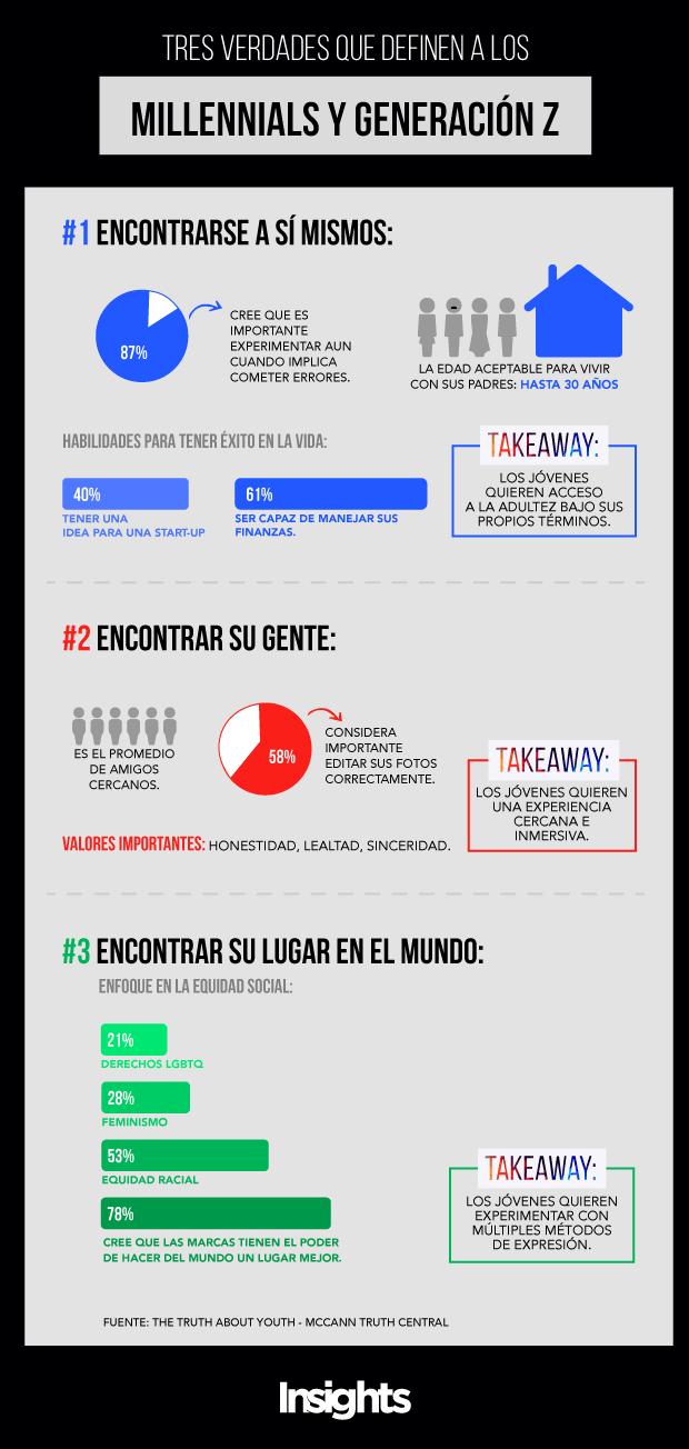 InfografIa-Millennials-y-Generacion-Z