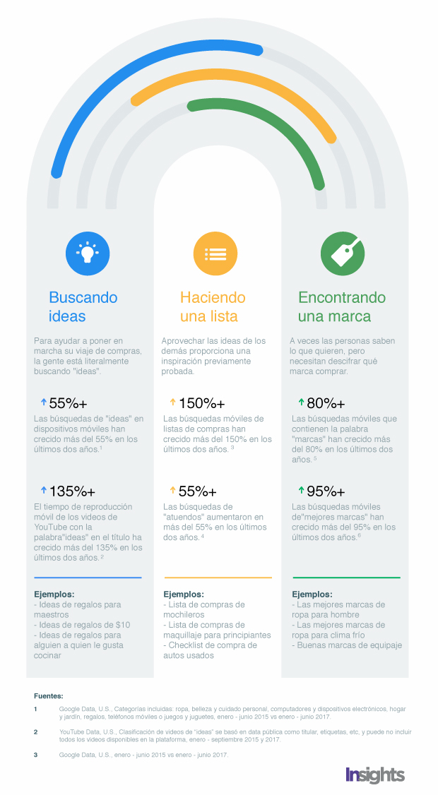 infografia-busquedas
