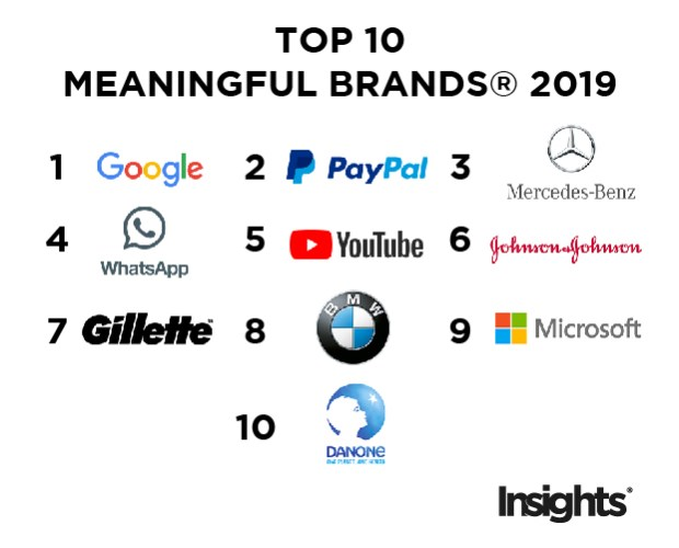 TOP 10 MEANINGFUL BRANDS® 2019