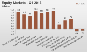 1Q13 Equity Markets