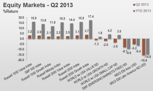 2Q13 Equity Markets