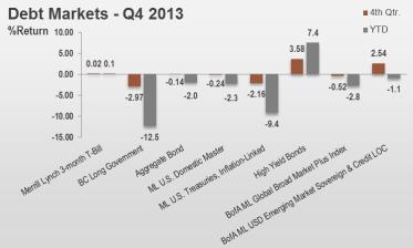 4Q13 Debt Markets