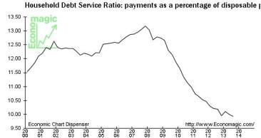 Household Debt Service Ratio