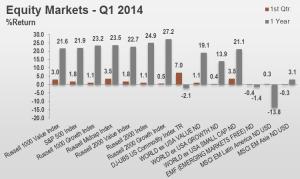 1Q14 Equity Markets