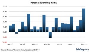 Briefing - Personal Spending