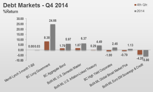 4Q14 Debt Markets