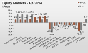 4Q14 Equity Markets