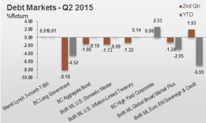 2Q15 Debt Markets