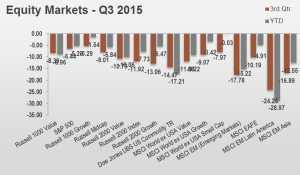 3Q15 Equity Markets