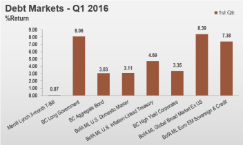 1Q16 Debt Markets - Large