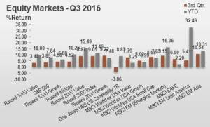 equity markets 3q16