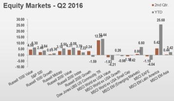 equity_Summer_2016_MarketCommentary