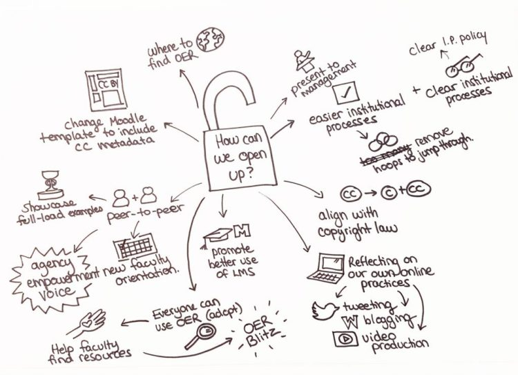 """Drawing: """"How Can We Open Up?"""" by Sarah Wendorf from an open discussion with faculty and staff"""