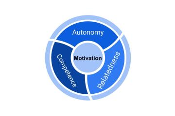 Motivation in the center of Autonomy, Competence, and Relatedness.
