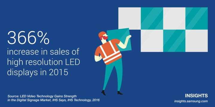 366% increase in sales of high resolution LED displays in 2015
