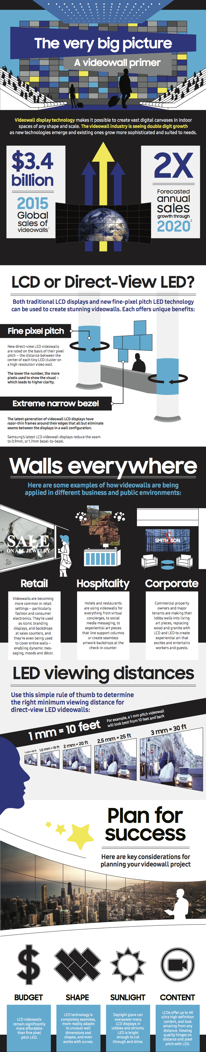 infographic on video wall display technology