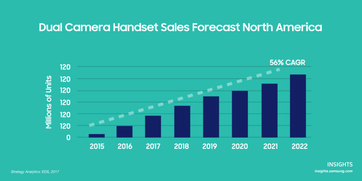 A chart that shows the sales forecast of dual camera handset units in North America from 2015 to 2022