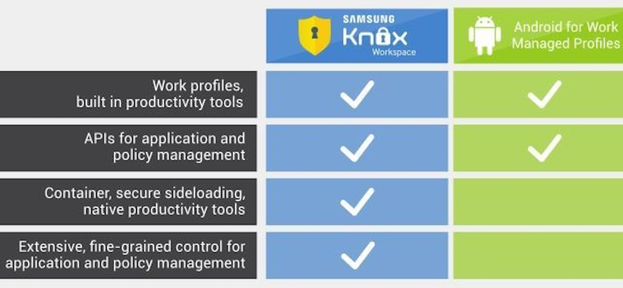 By partnering in the Android for Work initiative, Google and Samsung are delivering the most secure Android solution yet.