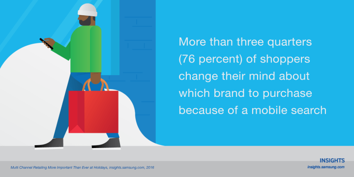 More than three quarters (76 percent) of shoppers change their mind about which brand to purchase because of a mobile search.