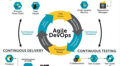 Cloud Implementation DevOps