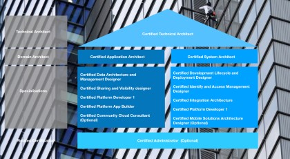 salesforce-career-path