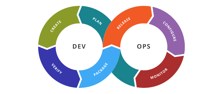 devops tools for success