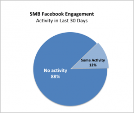 Activity on Facebook
