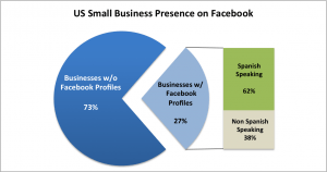 Businesses on Facebook