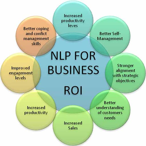 return on investment on NLP Business training