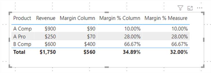 Power Bi Margin Percentage