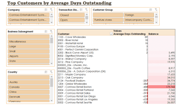 Ax003 Enterprise Top Customers By Days Sales Outstanding Report V1.9