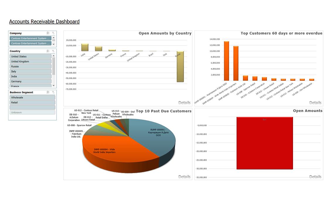Ax009 Enterprise Accounts Receivable Dashboard V1.9