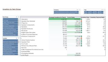 Ax012 Enterprise Inventory By Item V1.9