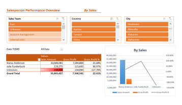Ax030 Enterprise Salesperson Performance Overview V1.9