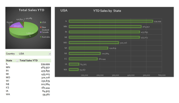 Gp037 Ytd Sales By Country And State